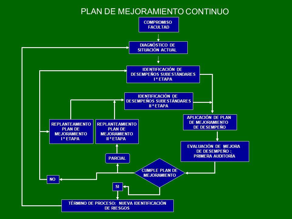 PLAN DE MEJORAMIENTO CONTINUO
