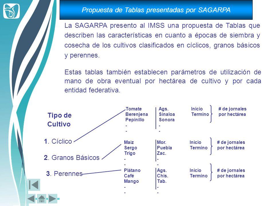 Propuesta de Tablas presentadas por SAGARPA