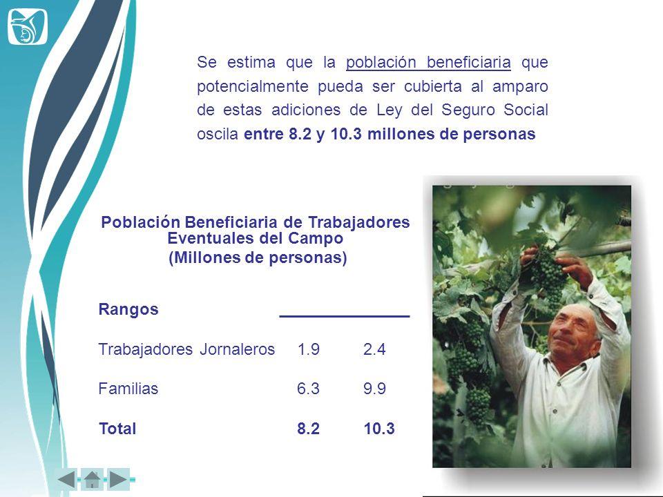 Población Beneficiaria de Trabajadores Eventuales del Campo