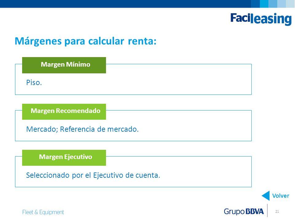 Márgenes para calcular renta: