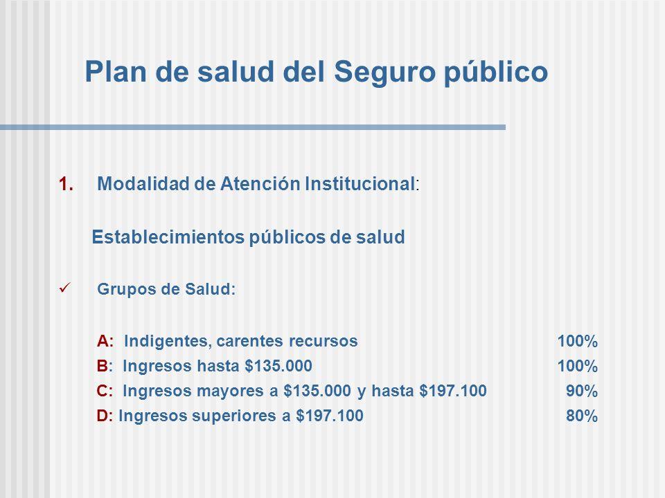 Plan de salud del Seguro público