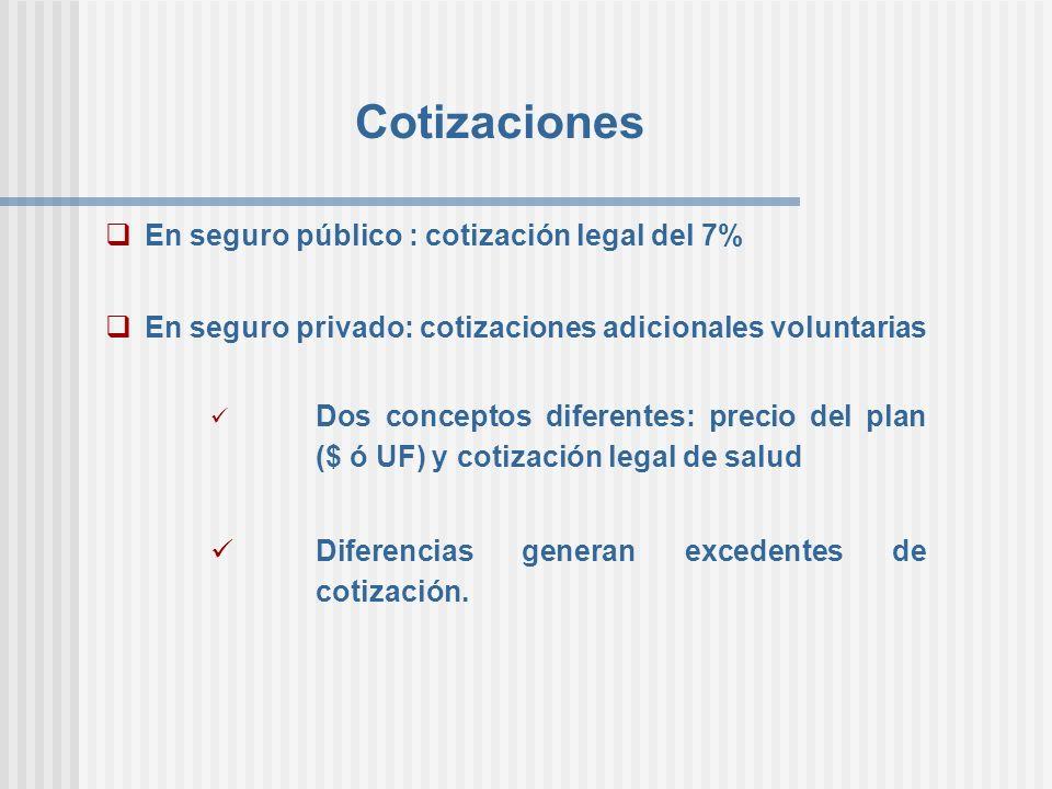 Cotizaciones En seguro público : cotización legal del 7%