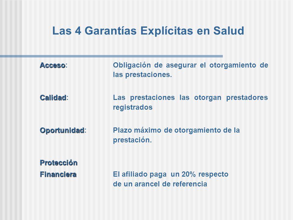 Las 4 Garantías Explícitas en Salud