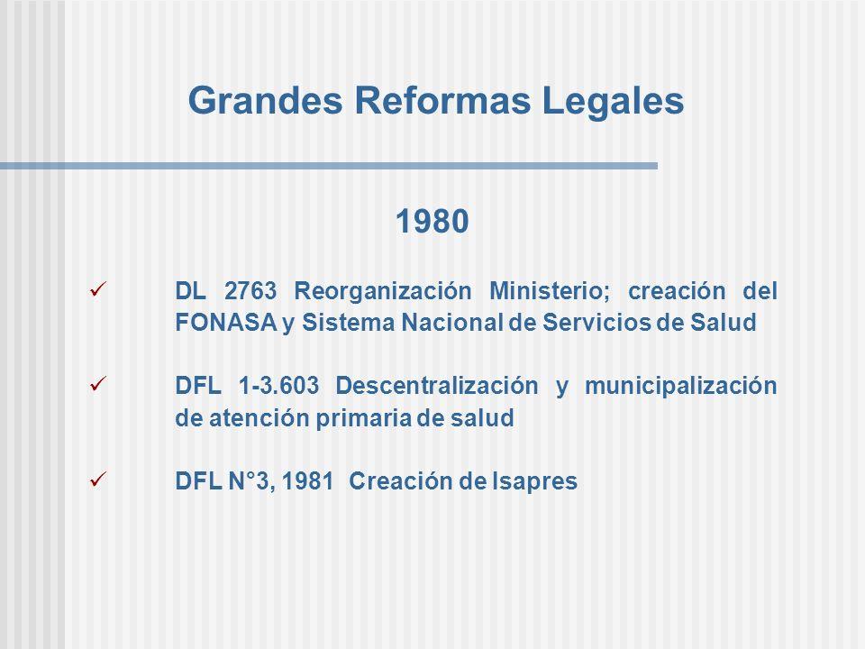 Grandes Reformas Legales