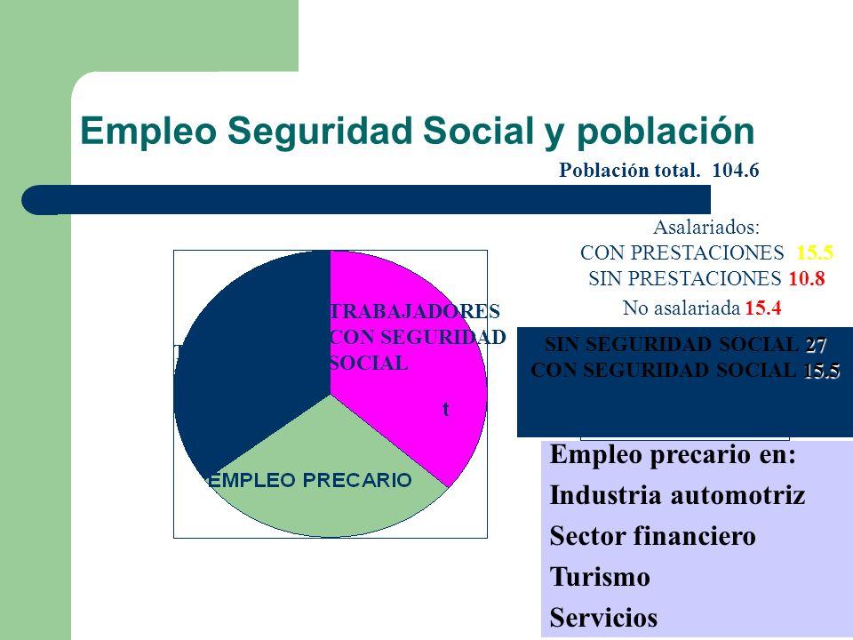 Empleo Seguridad Social y población