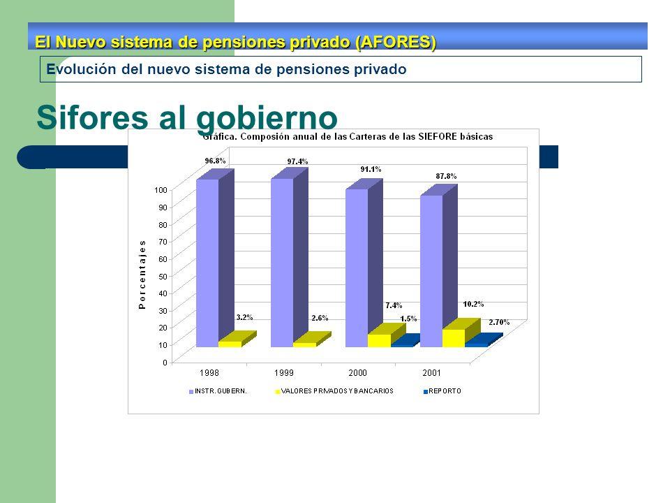 Sifores al gobierno El Nuevo sistema de pensiones privado (AFORES)