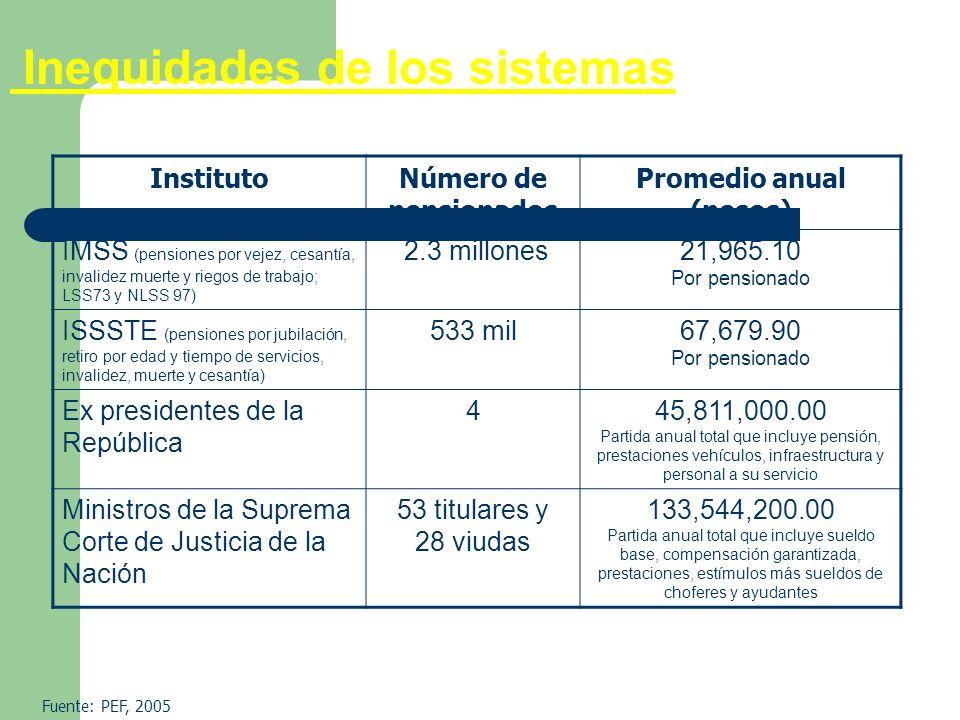 Promedio anual (pesos)