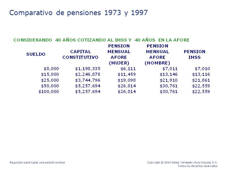 Comparativo de pensiones 1973 y 1997