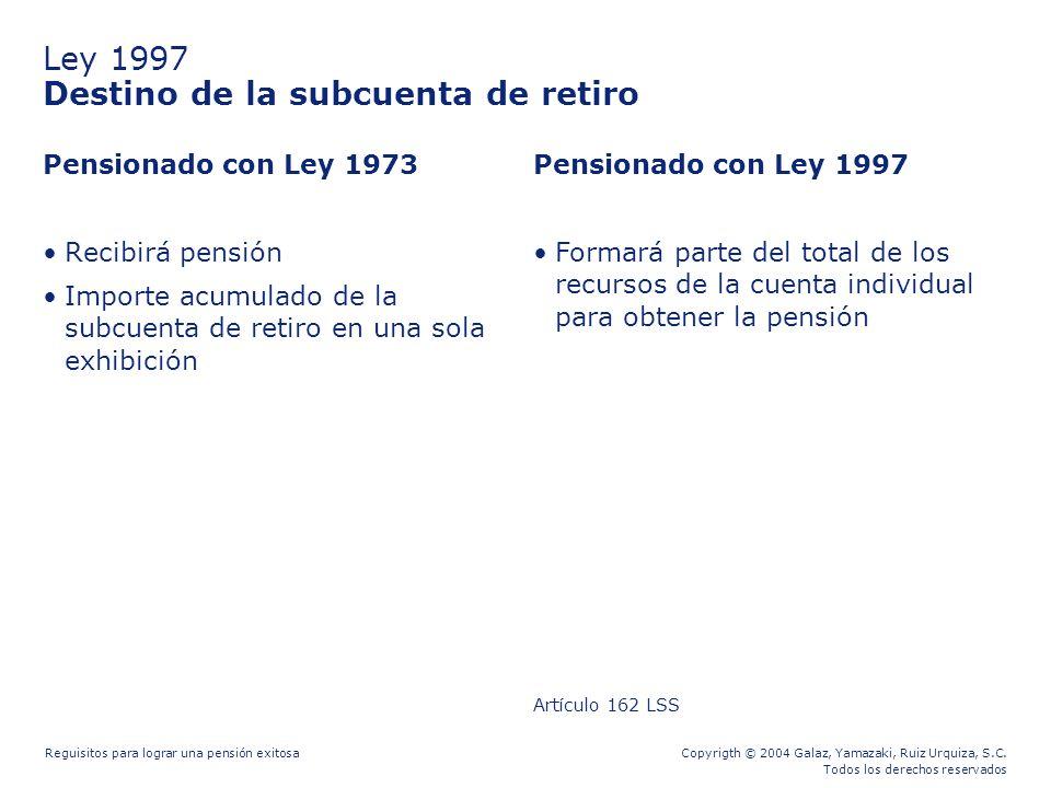 Ley 1997 Destino de la subcuenta de retiro