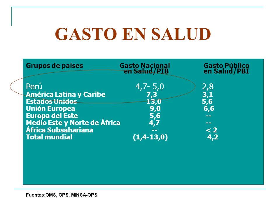 GASTO EN SALUD Grupos de países Gasto Nacional Gasto Público en Salud/PIB en Salud/PBI.