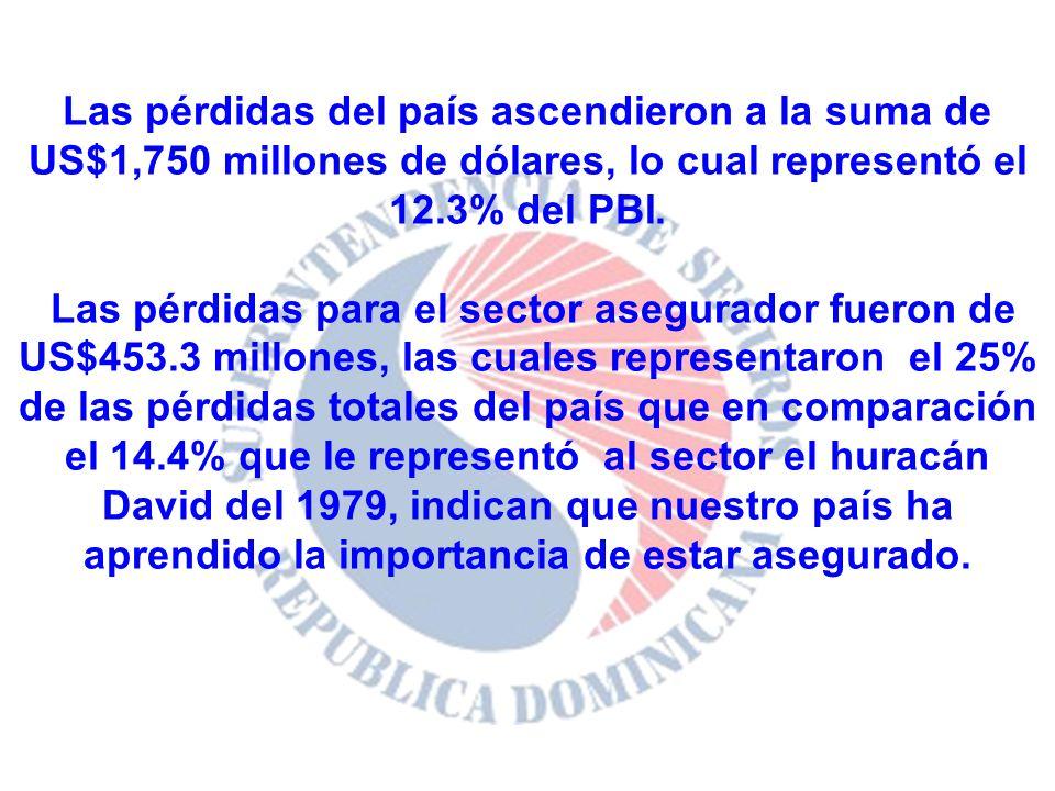 Las pérdidas del país ascendieron a la suma de US$1,750 millones de dólares, lo cual representó el 12.3% del PBI.