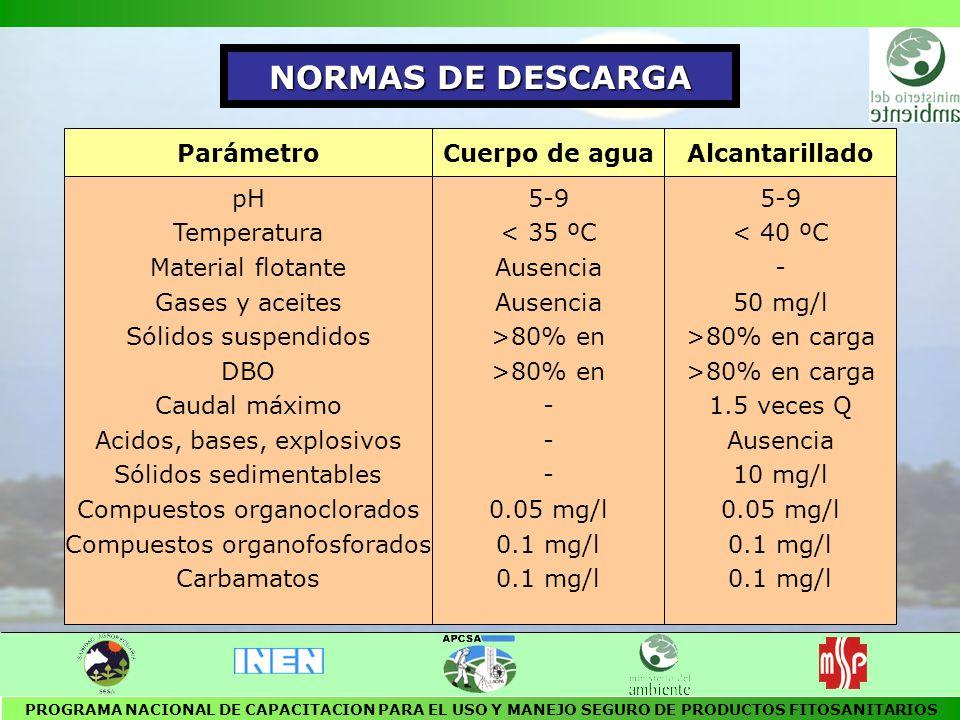 NORMAS DE DESCARGA Parámetro Cuerpo de agua Alcantarillado pH