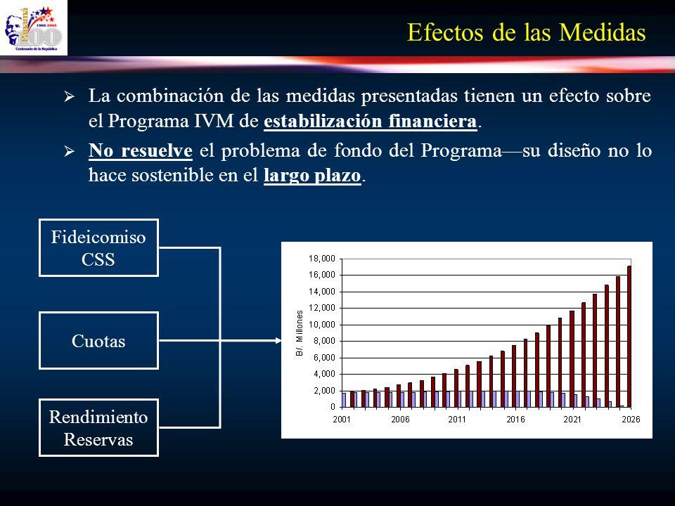 Efectos de las MedidasLa combinación de las medidas presentadas tienen un efecto sobre el Programa IVM de estabilización financiera.