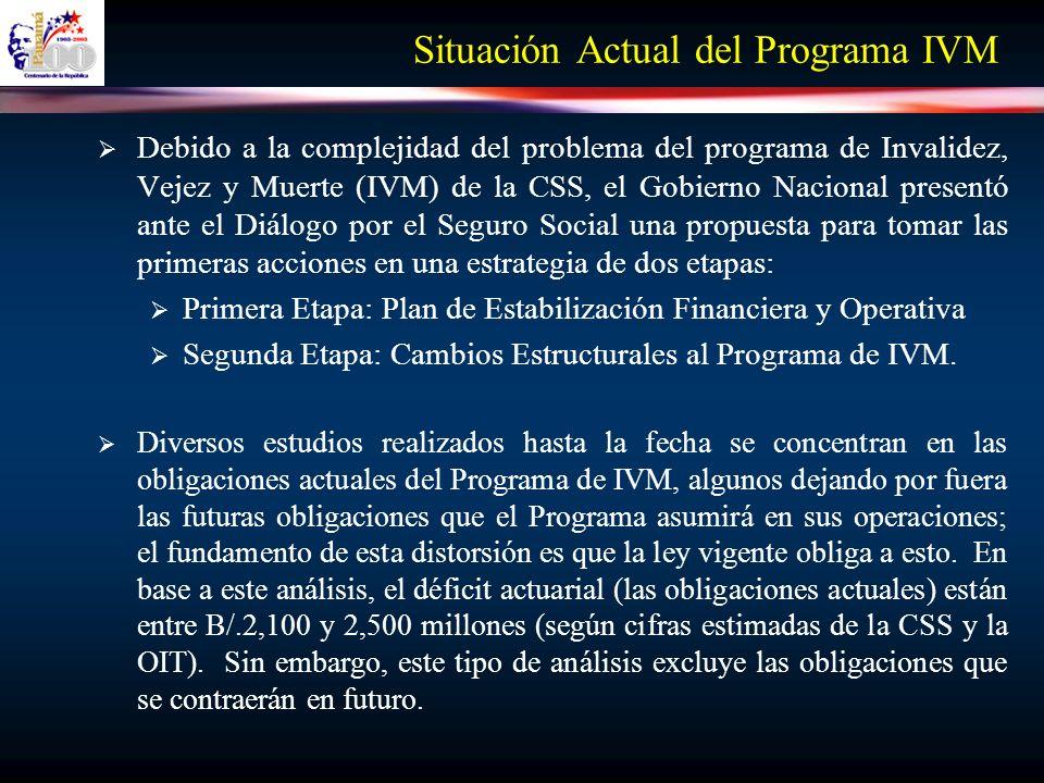 Situación Actual del Programa IVM