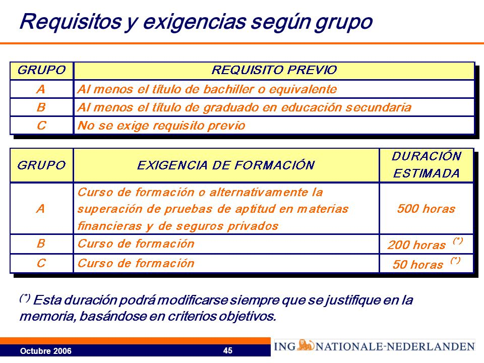 Requisitos y exigencias según grupo