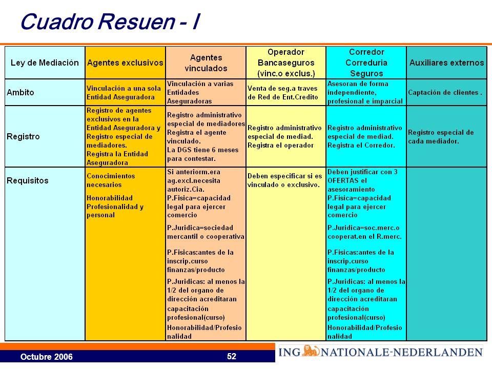 Cuadro Resuen - I