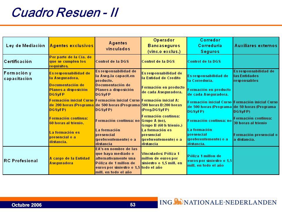 Cuadro Resuen - II