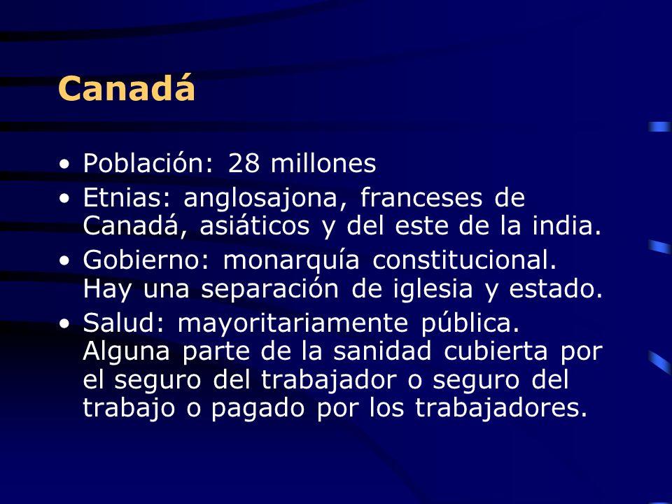 Canadá Población: 28 millones