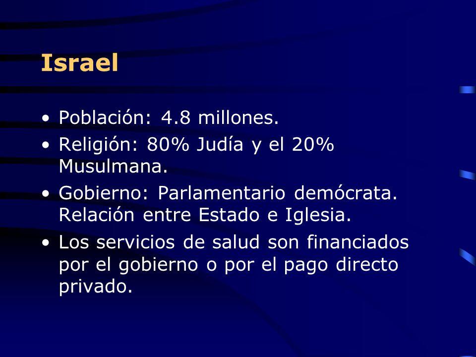 Israel Población: 4.8 millones.