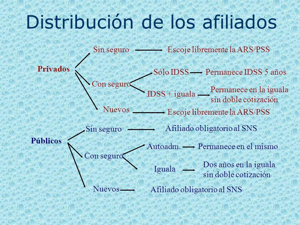 Distribución de los afiliados