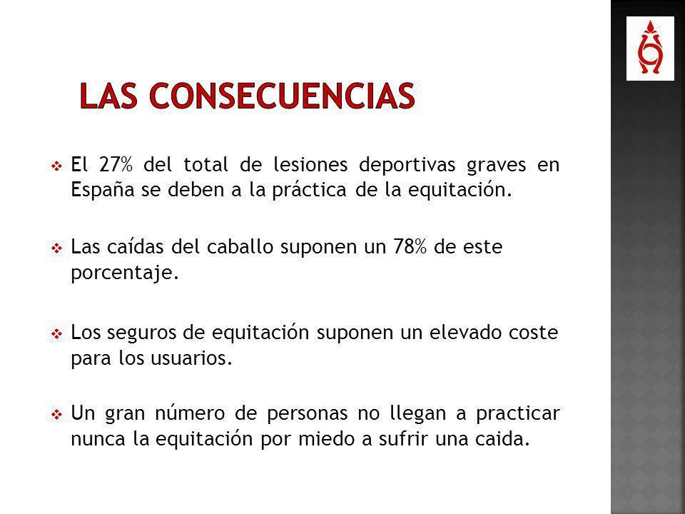 LAS CONSECUENCIAS El 27% del total de lesiones deportivas graves en España se deben a la práctica de la equitación.