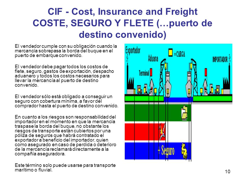 CIF - Cost, Insurance and Freight COSTE, SEGURO Y FLETE (…puerto de destino convenido)