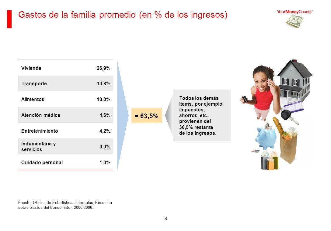 Gastos de la familia promedio (en % de los ingresos)