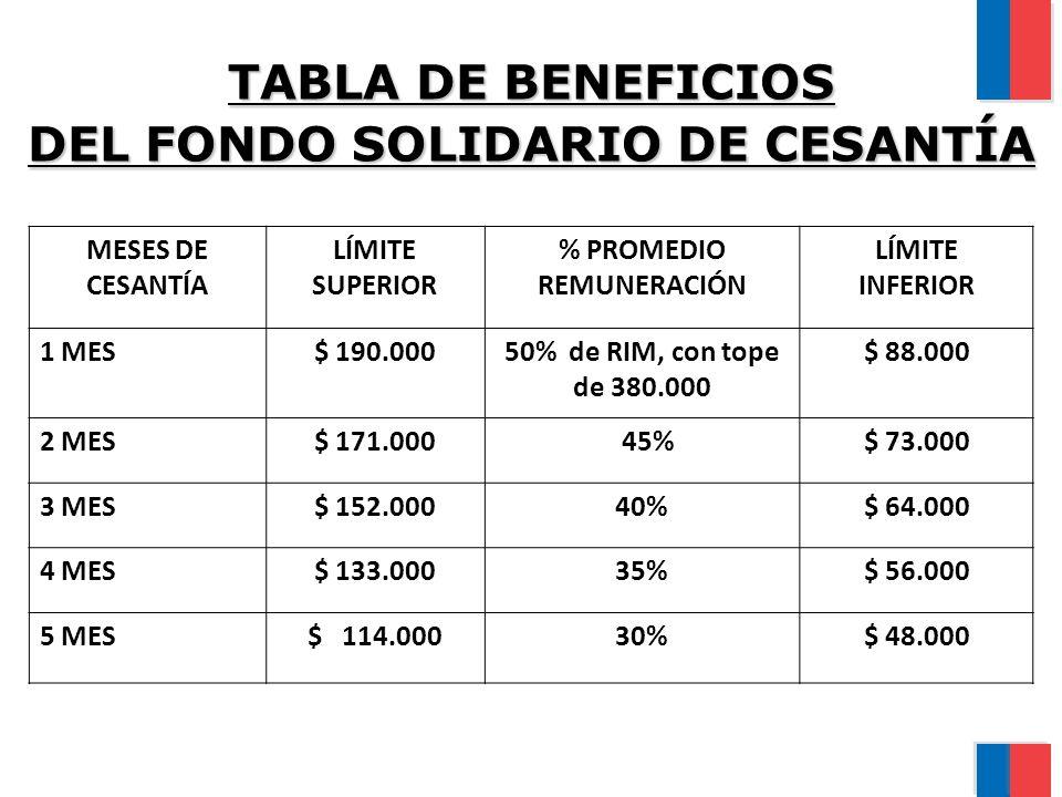 TABLA DE BENEFICIOS DEL FONDO SOLIDARIO DE CESANTÍA