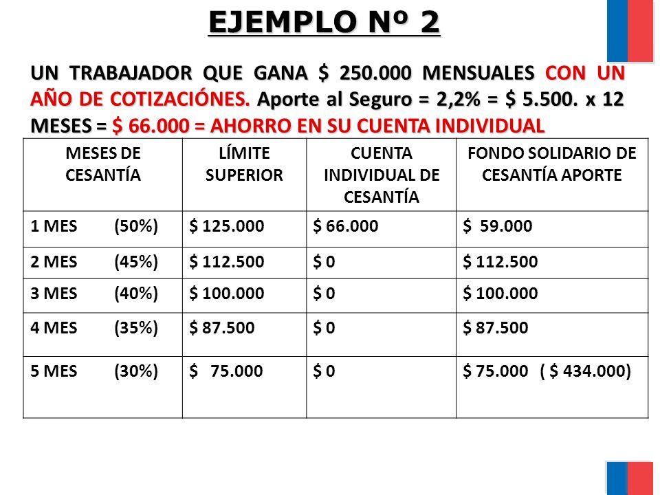 CUENTA INDIVIDUAL DE CESANTÍA FONDO SOLIDARIO DE CESANTÍA APORTE