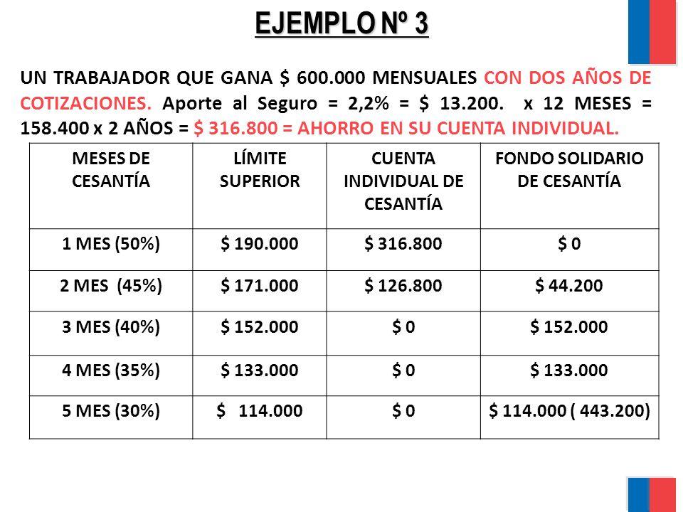 CUENTA INDIVIDUAL DE CESANTÍA FONDO SOLIDARIO DE CESANTÍA