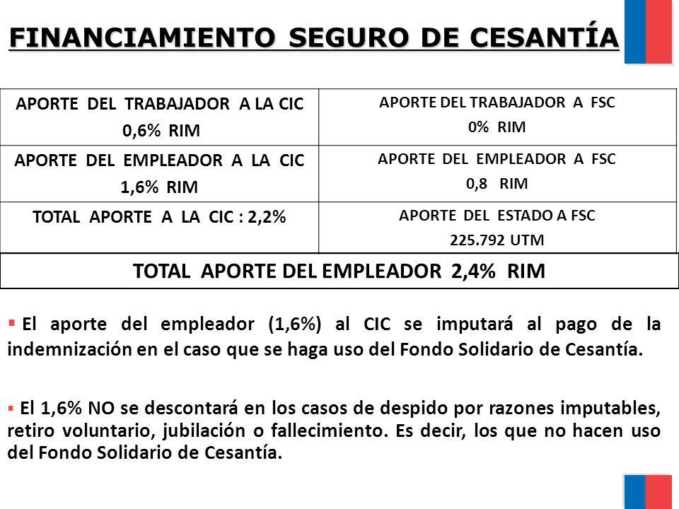 FINANCIAMIENTO SEGURO DE CESANTÍA