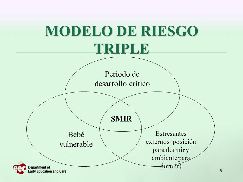 MODELO DE RIESGO TRIPLE