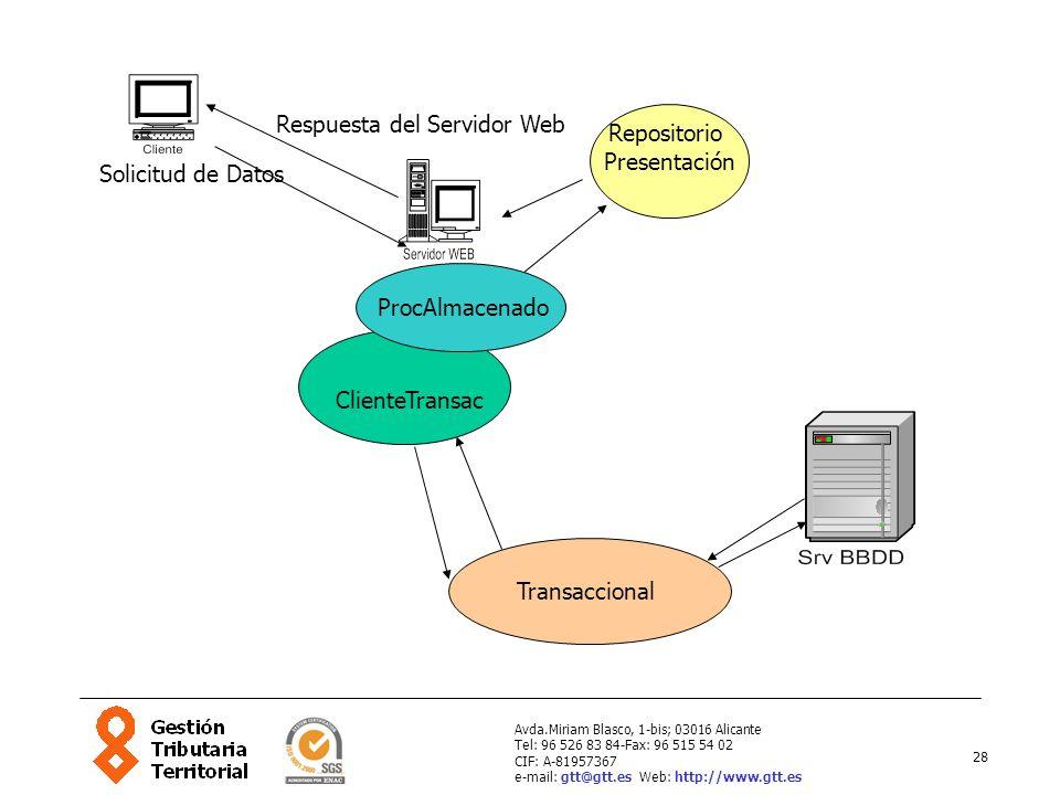 Respuesta del Servidor Web Repositorio Presentación Solicitud de Datos