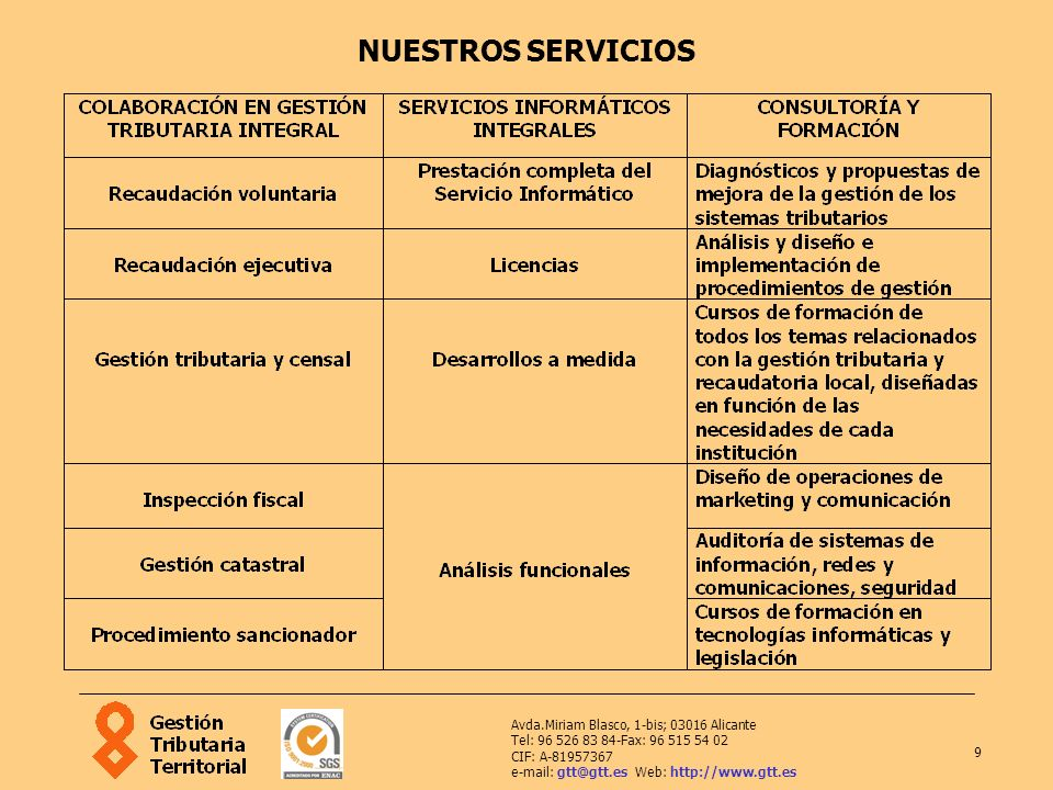 NUESTROS SERVICIOS Avda.Miriam Blasco, 1-bis; 03016 Alicante