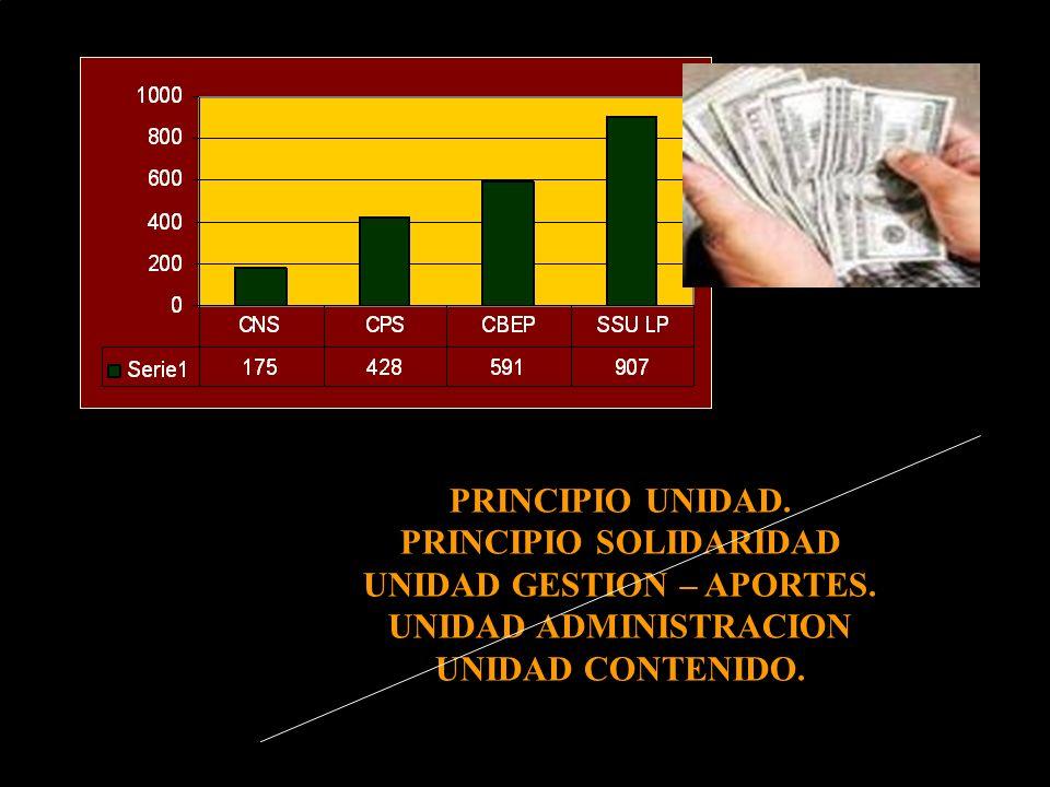 PRINCIPIO UNIDAD. PRINCIPIO SOLIDARIDAD UNIDAD GESTION – APORTES