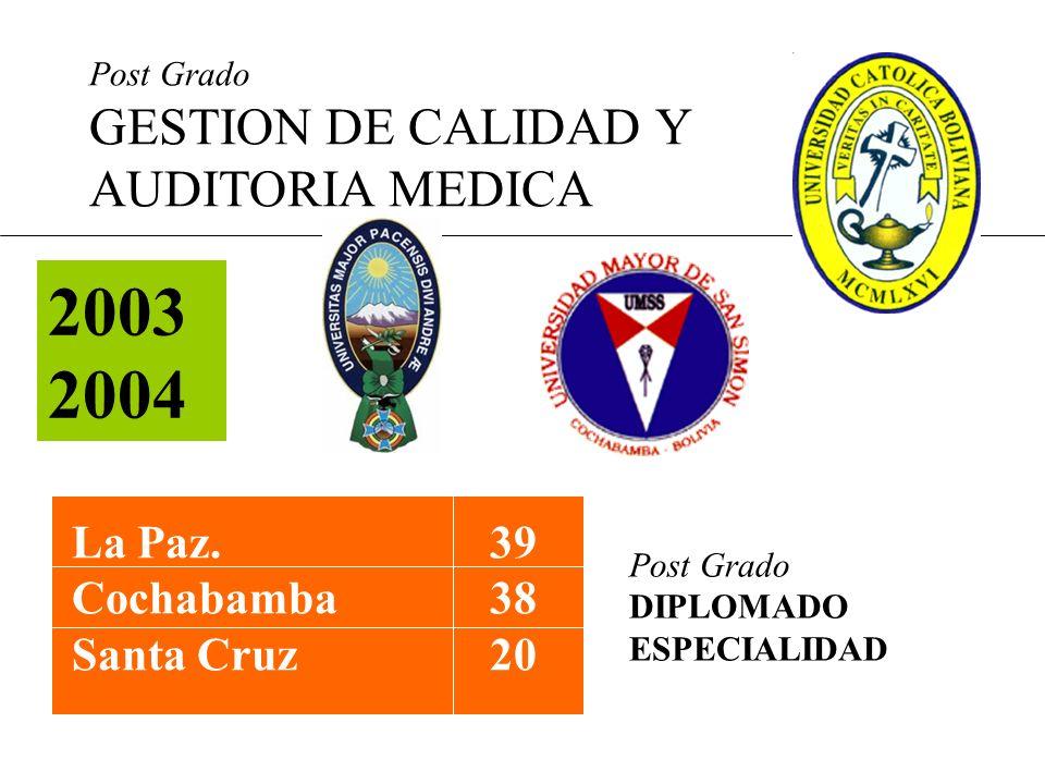 2003 2004 La Paz. 39 Cochabamba 38 Santa Cruz 20