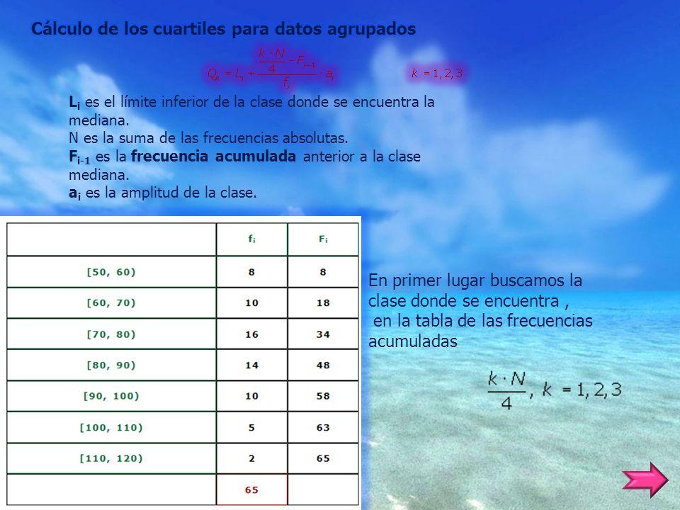 Cálculo de los cuartiles para datos agrupados