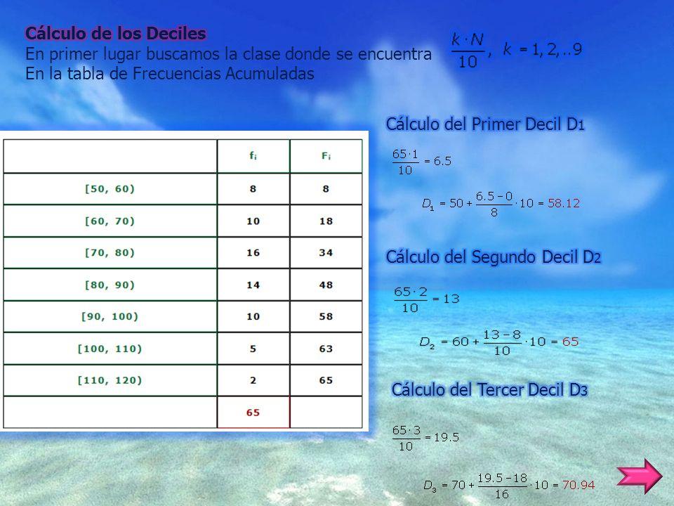 Cálculo de los Deciles En primer lugar buscamos la clase donde se encuentra. En la tabla de Frecuencias Acumuladas.