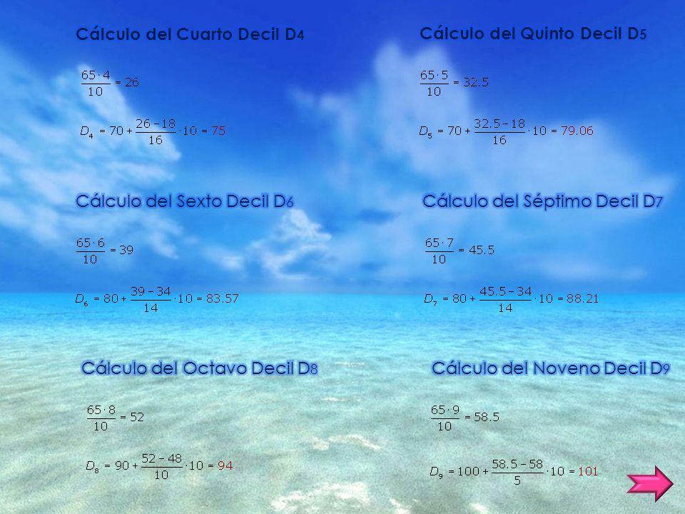 Cálculo del Cuarto Decil D4