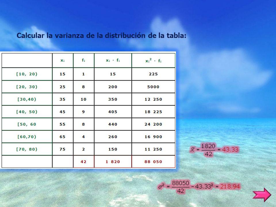Calcular la varianza de la distribución de la tabla:
