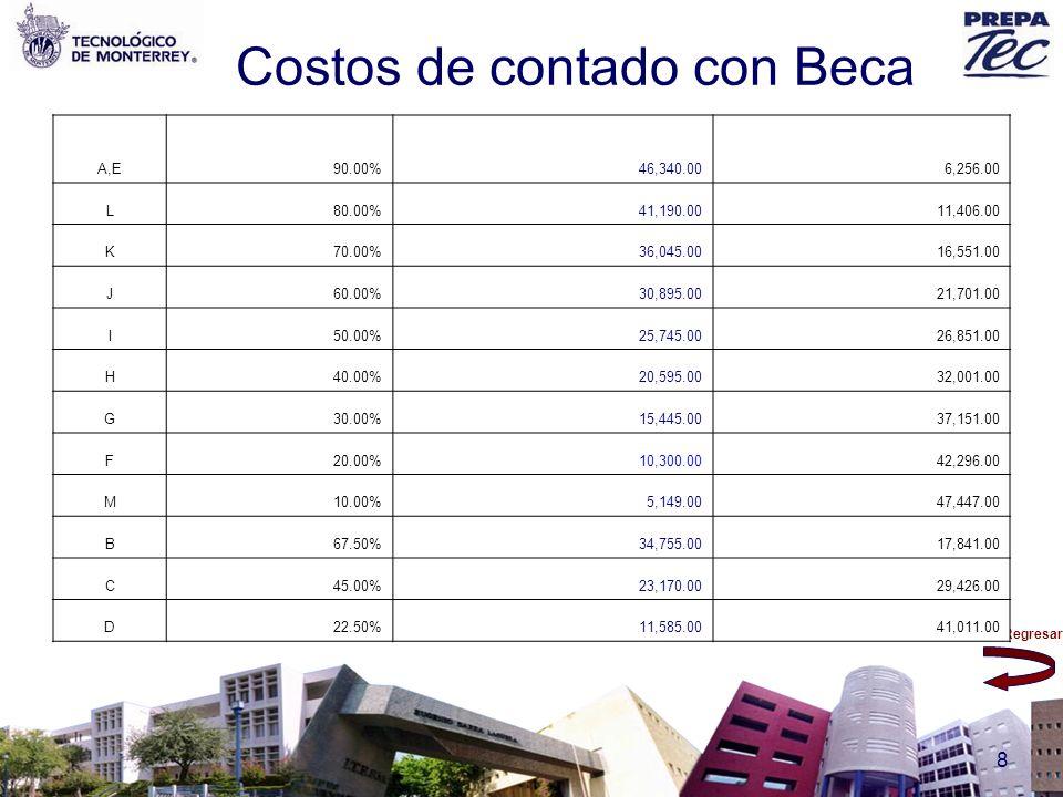Costos de contado con Beca