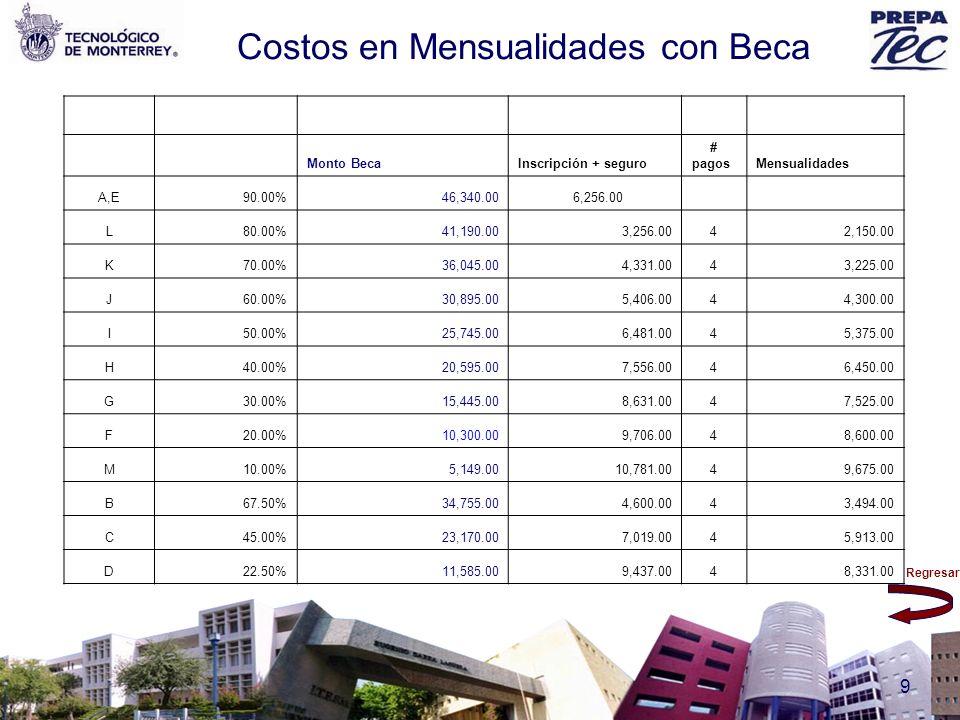 Costos en Mensualidades con Beca