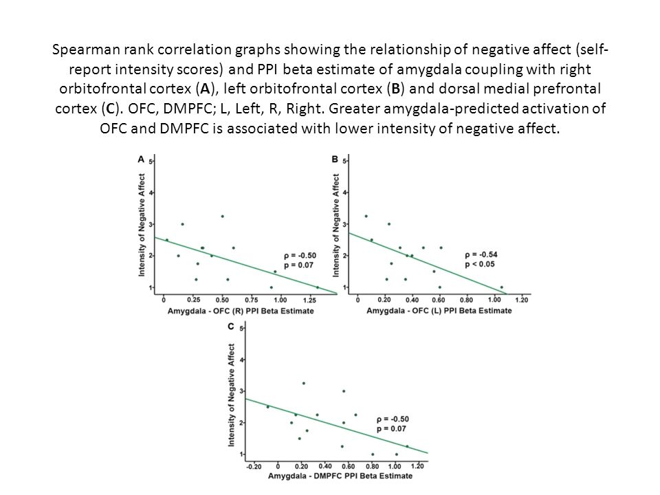 Spearman rank correlation graphs showing the relationship of negative affect (self-report intensity scores) and PPI beta estimate of amygdala coupling with right orbitofrontal cortex (A), left orbitofrontal cortex (B) and dorsal medial prefrontal cortex (C).