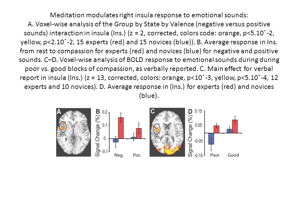 Meditation modulates right insula response to emotional sounds: A