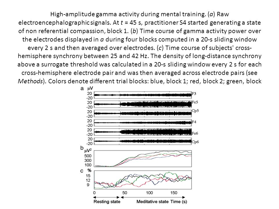 High-amplitude gamma activity during mental training