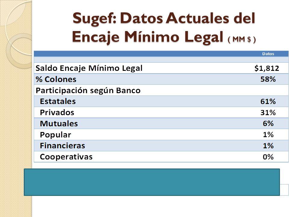Sugef: Datos Actuales del Encaje Mínimo Legal ( MM $ )