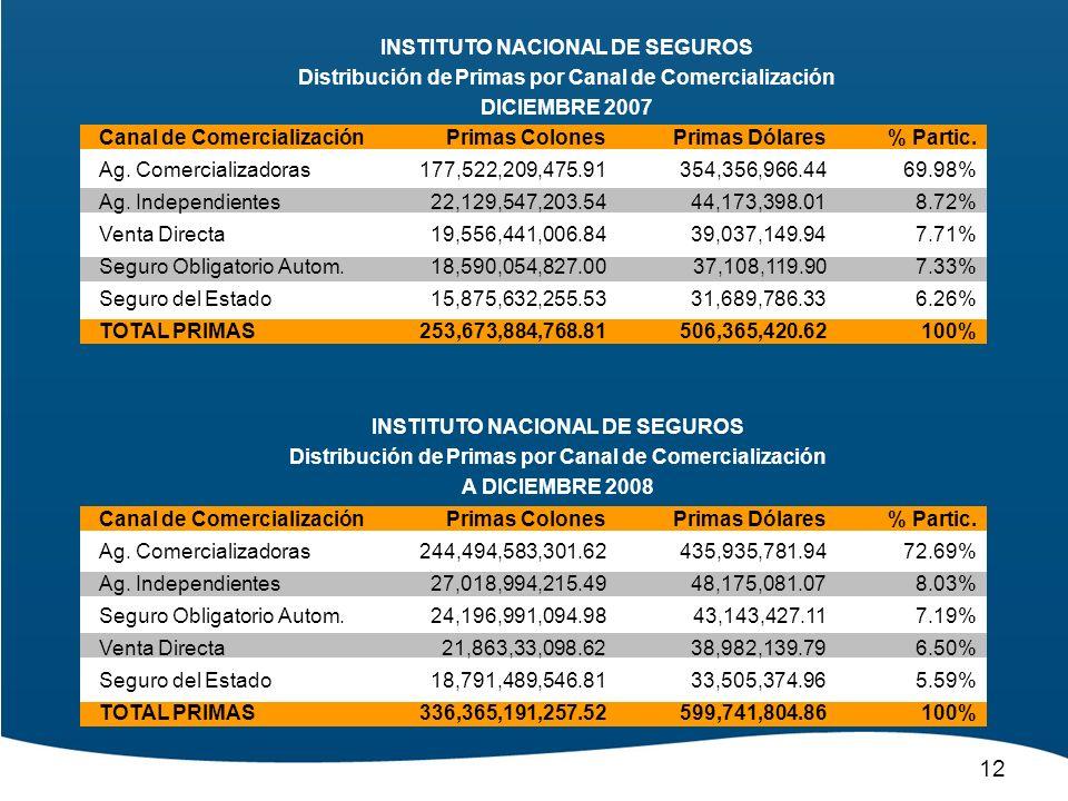 12 INSTITUTO NACIONAL DE SEGUROS