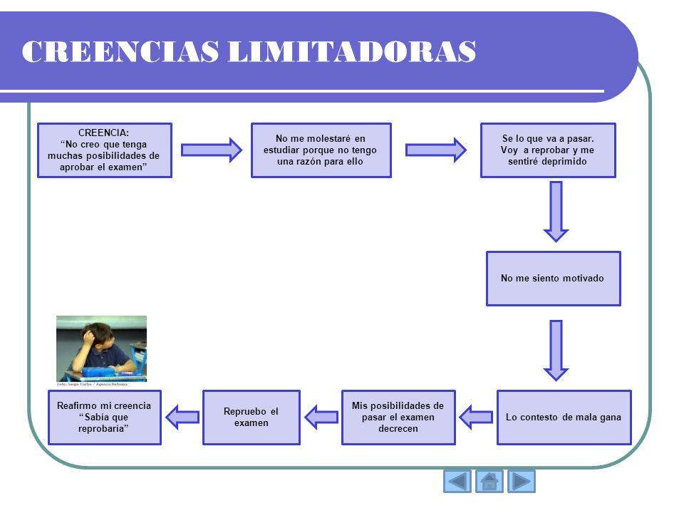 CREENCIAS LIMITADORAS