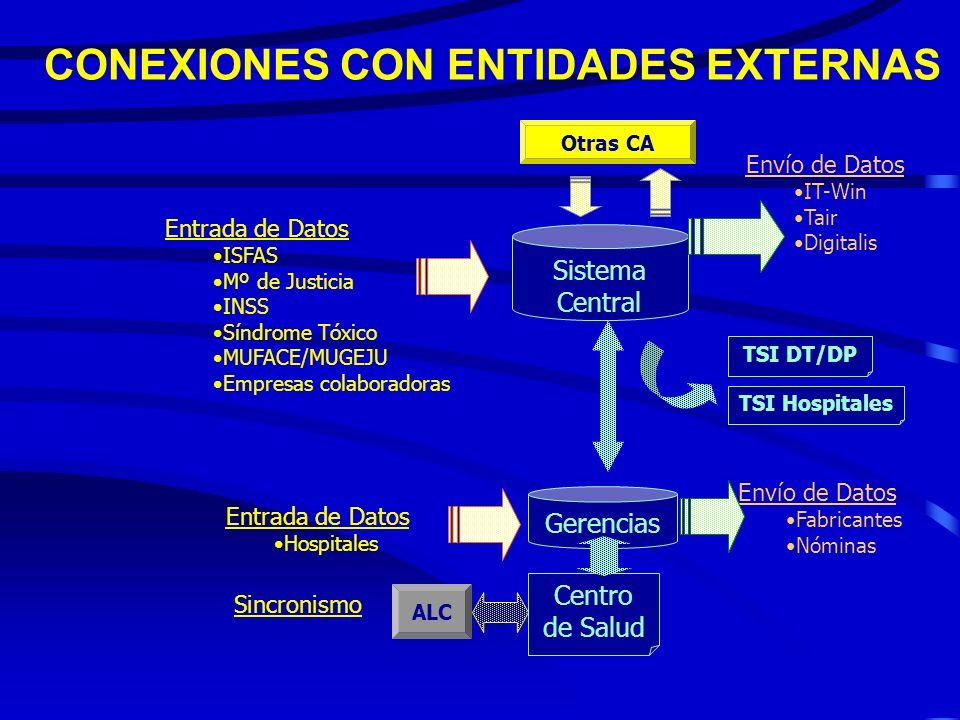 CONEXIONES CON ENTIDADES EXTERNAS