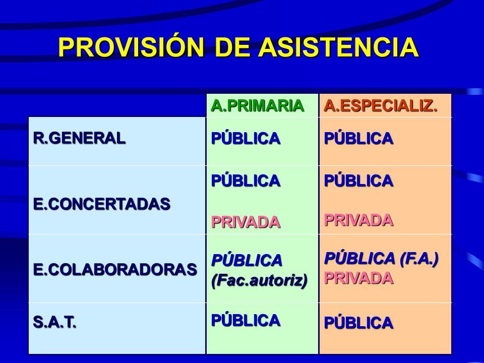 PROVISIÓN DE ASISTENCIA